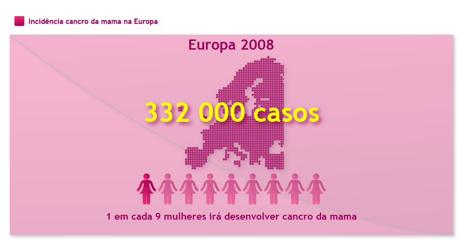 Incidencia do cancro da mama na Europa - 2008